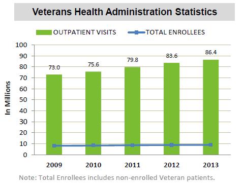 VA.Gov FY2009 to FY2013 VA Health Admin Stats