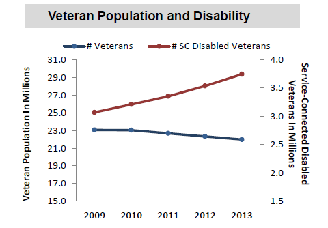 VA.Gov FY2009 to FY2013 VA Pop and Disability